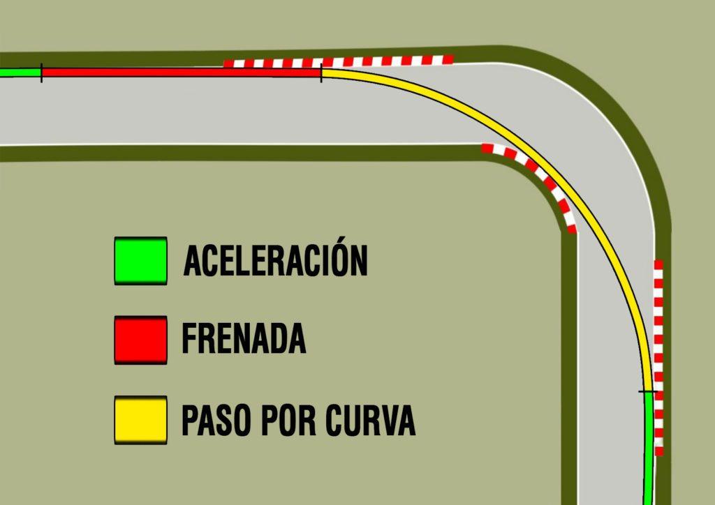 trazada curva técnicas de conducción