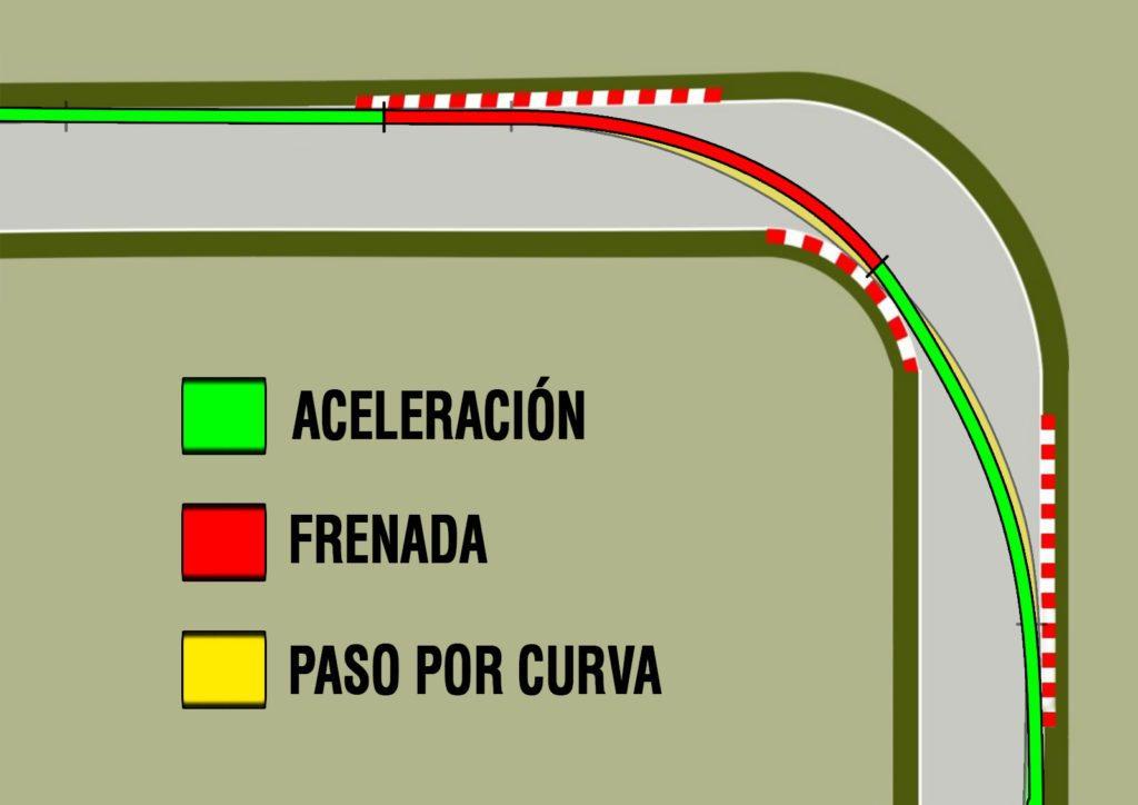 trazada curva 2 técnicas de conducción