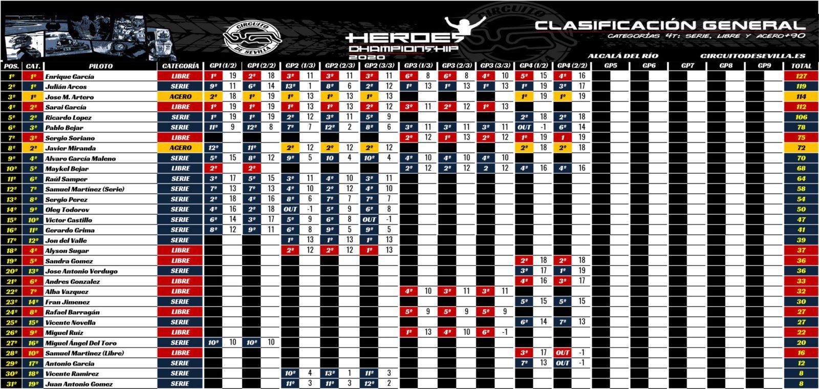 CLASIFICACIÓN GENERAL HEROES CHAMPIONSHIP 2020