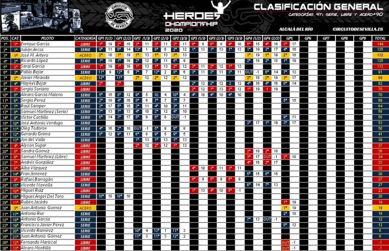 CLASIFICACION-GENERAL-HEROES-CHAMPIONSHIP-2020-1