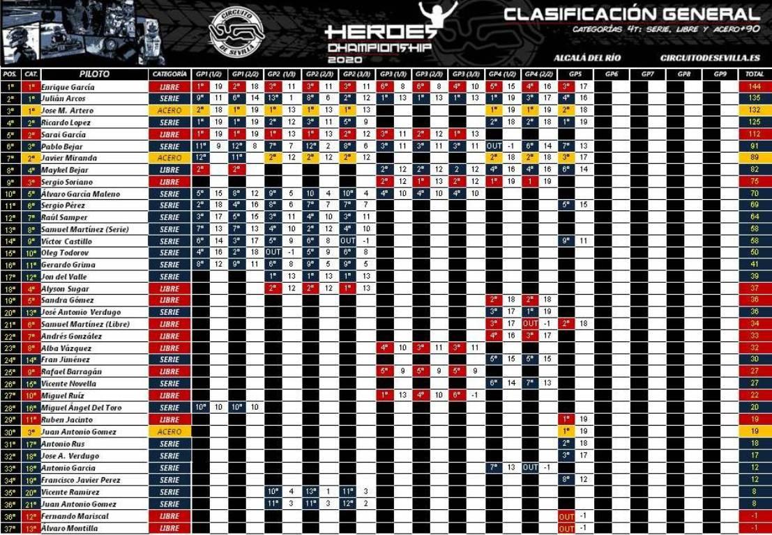 CLASIFICACION-GENERAL-HEROES-CHAMPIONSHIP-2020
